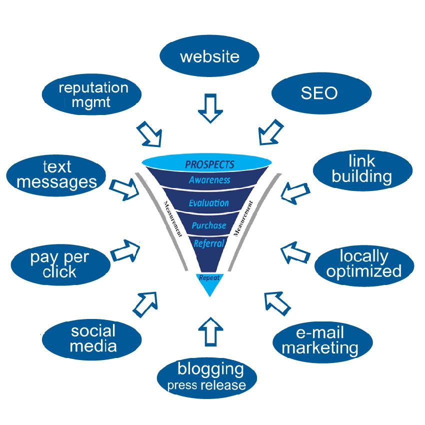 Search Engine Optimization - Best Practices